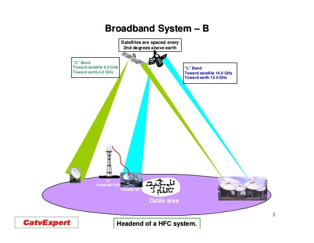 Broadband System – B                           Satellites are spaced every                            2nd degrees above ea...