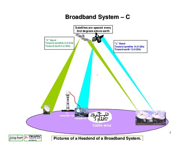 Broadband System – C                           Satellites are spaced every                            2nd degrees above ea...