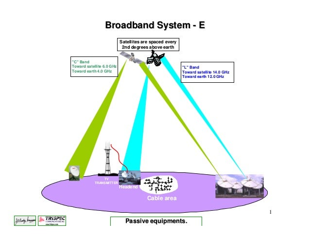 Broadband System - E                           Satellites are spaced every                            2nd degrees above ea...