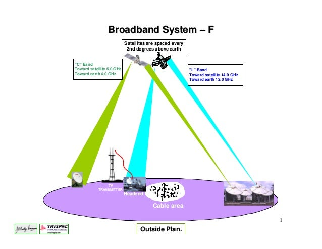 Broadband System – F                           Satellites are spaced every                            2nd degrees above ea...