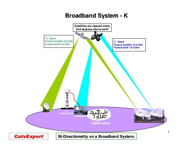 Broadband System - K                           Satellites are spaced every                            2nd degrees above ea...