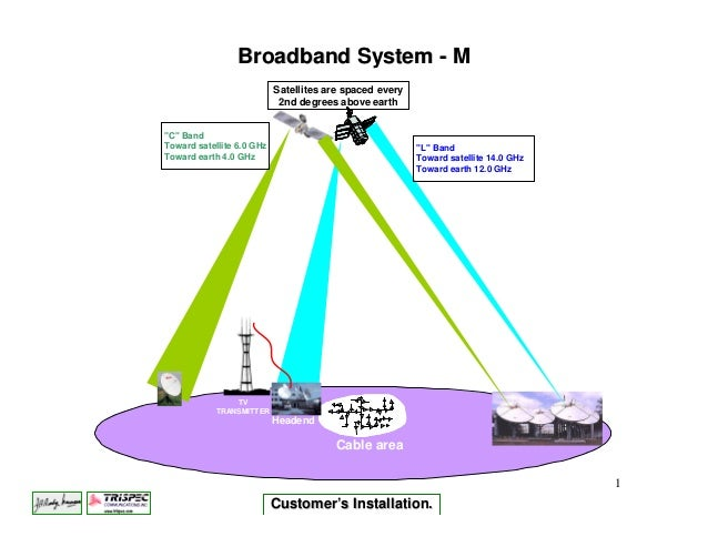 Broadband System - M                           Satellites are spaced every                            2nd degrees above ea...