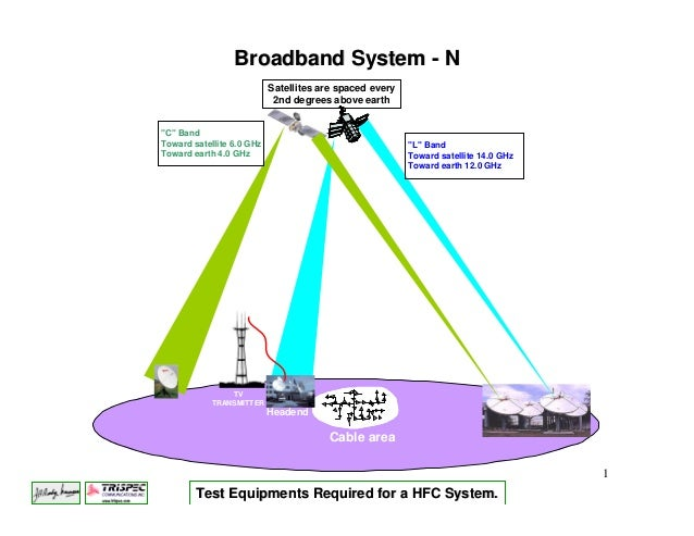 Broadband System - N                           Satellites are spaced every                            2nd degrees above ea...