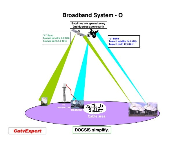 Broadband System - Q                           Satellites are spaced every                            2nd degrees above ea...