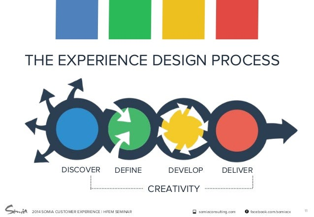 Experience design methods for product service development for Product service design