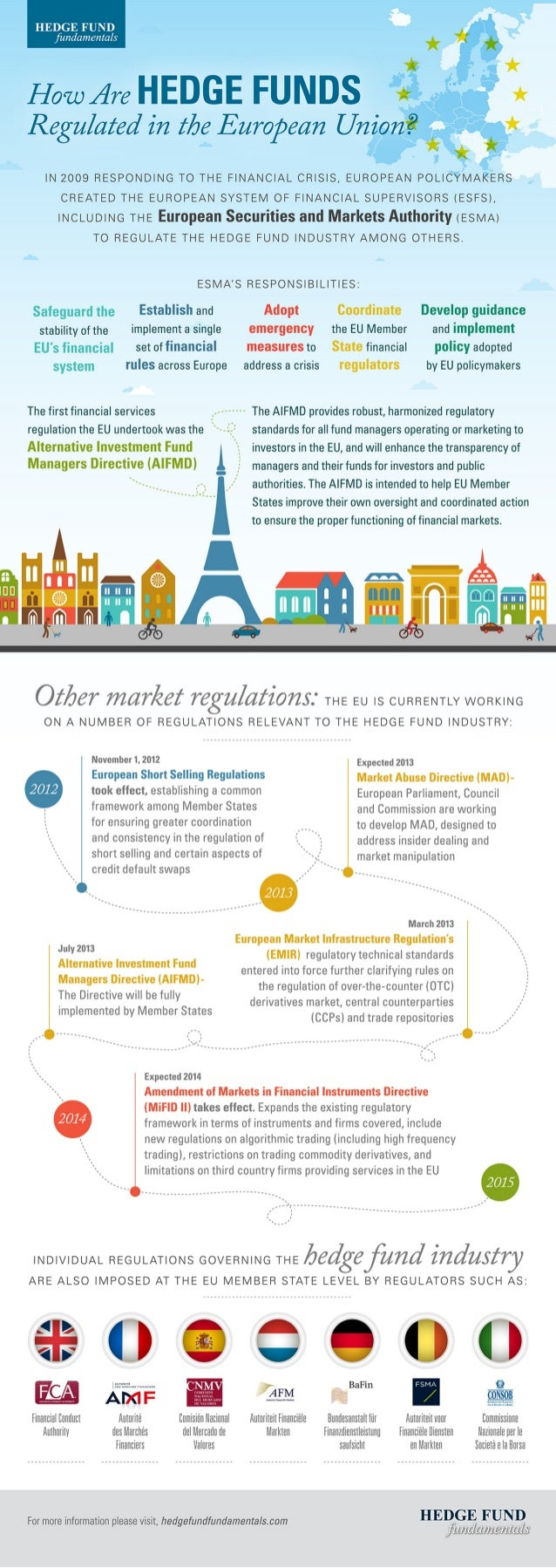 How Are Hedge Funds Regulated in the European Union? Infographic