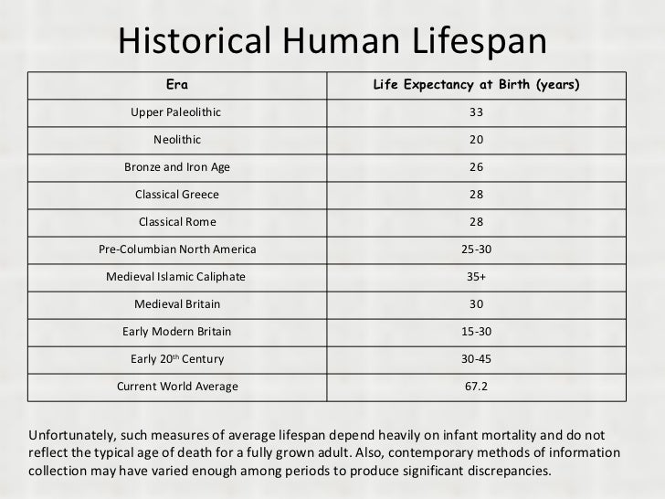 Historical Human Lifespan Unfortunately, such measures of average lifespan depend heavily on infant mortality and do not r...