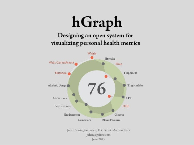 Health Datapalooza 2013: HDC Affiliates Apps Demos - Involution Studios hGraph