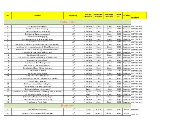 Course    Minimum    Maximum    CourseS.No.                            Courses                                    Eligibil...