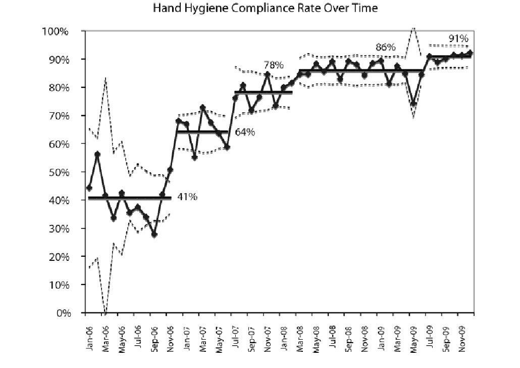 Hand Hygiëne compliance