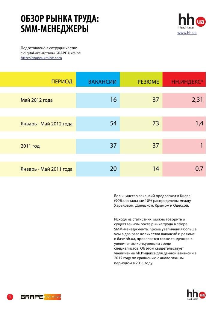 ОБЗОР РЫНКА ТРУДА:    SMM-МЕНЕДЖЕРЫ                                                               www.hh.ua    Подготовлен...