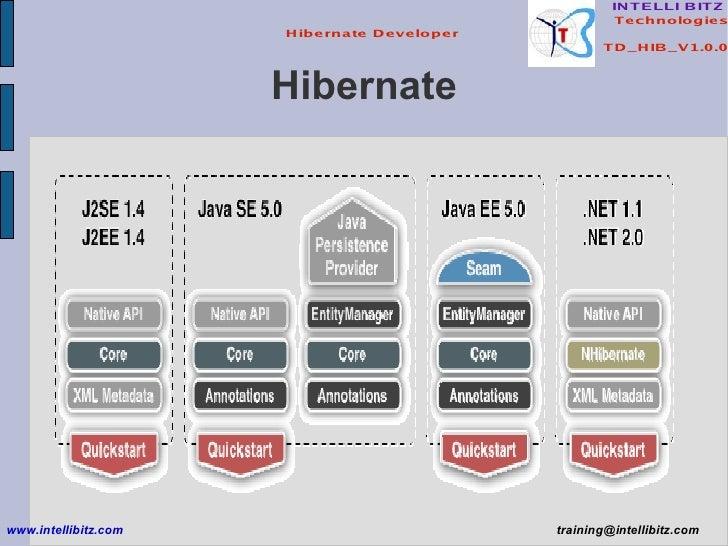 Hibernate www.intellibitz.com   [email_address]