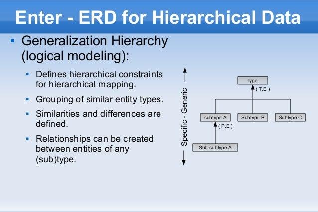 relational data models