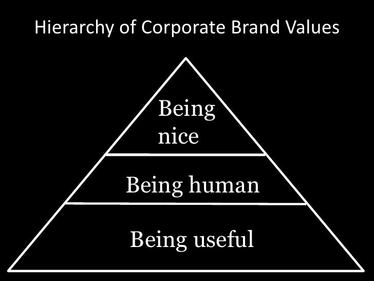 Hierarchy of Corporate Brand Values<br />Being <br />nice <br />Being human <br />Being useful <br />