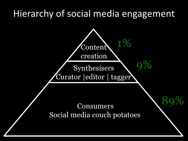 Hierarchy of social media engagement<br />1%<br />Content <br />creation<br />9%<br />Synthesisers<br />Curator |editor | ...