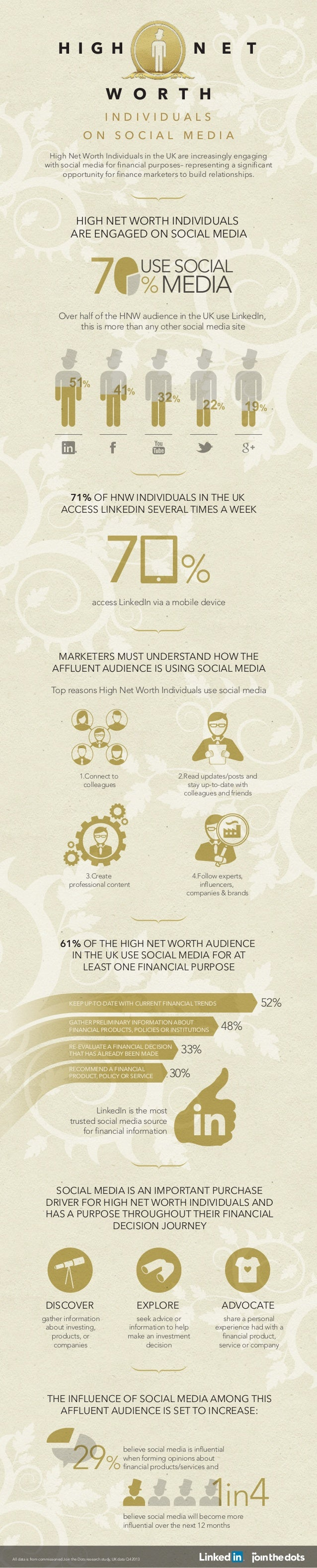 H I G H  N  E  T  W O R T H INDIVIDUALS ON SOCIAL MEDIA High Net Worth Individuals in the UK are increasingly engaging wit...