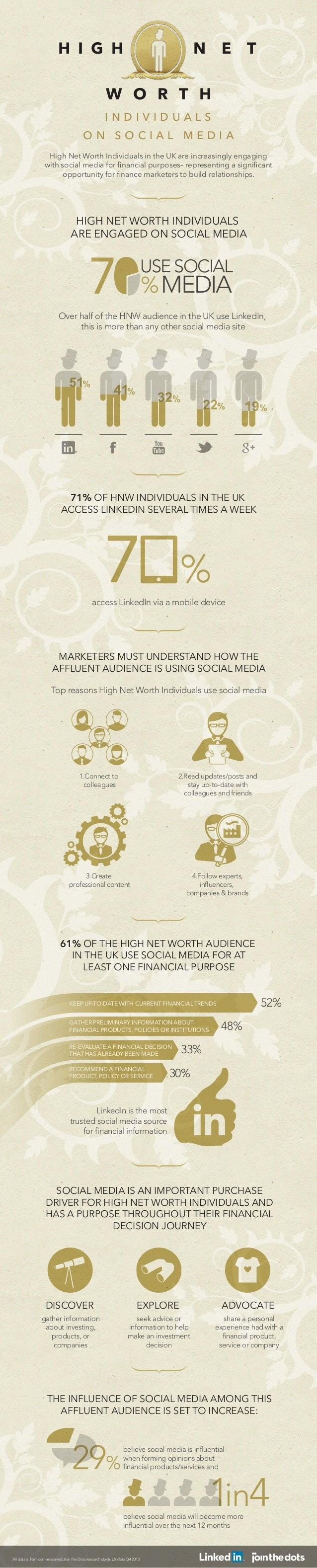 High Net Worth UK Audience on Social Media