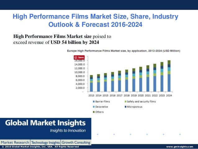 global specialty and high performance films This report researches the worldwide specialty and high-performance films market size (value, capacity, production and consumption) in key regions like north america, europe, asia pacific (china, japan) and other regions this study categorizes the global specialty and high-performance films breakd.