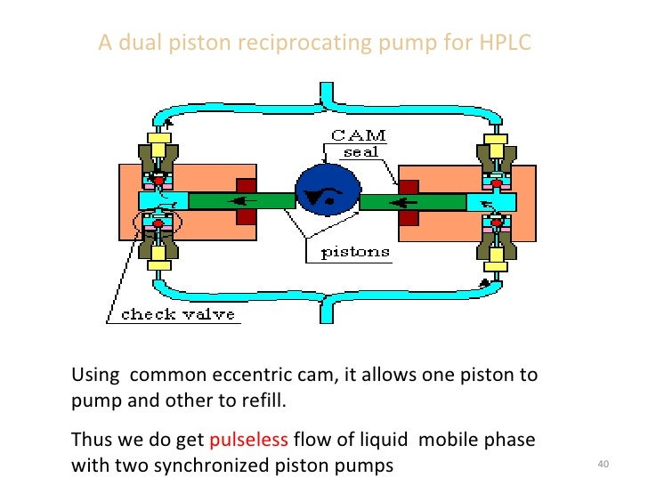 Piston Pump: Piston Pump In Hplc