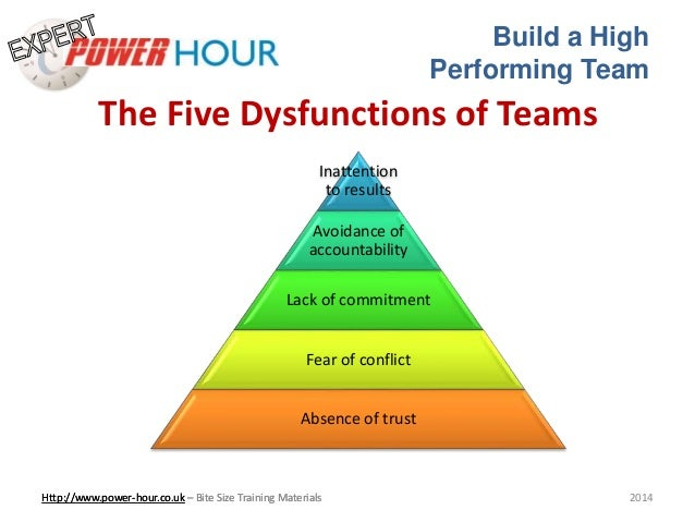 high performance teams essay The 6 group dynamics of high-performing teams in an age where all of us are communicating more and more through electronic devices instead of actual conversation.