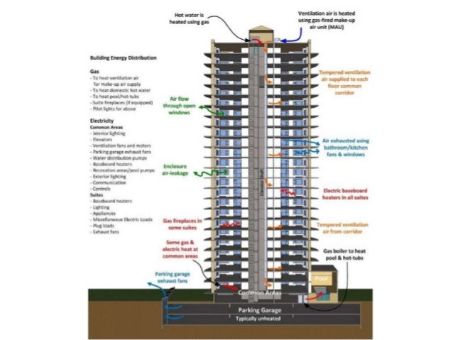 utilisation of wind energy for high rise building power Energy generation from grey water in high raised buildings: the case of india   the use of renewable energy systems for generating electricity.