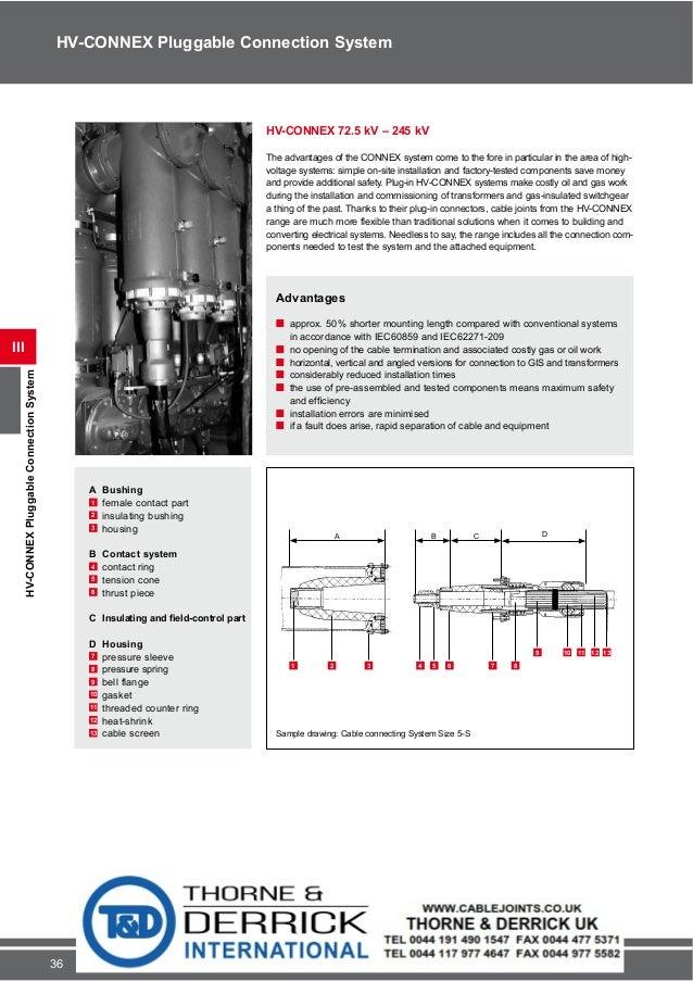 Pfisterer HV-CONNEX Pluggable Connection Systems 72.5kV - 245kV