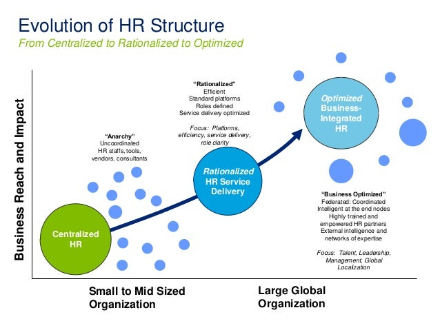 hr evolving role in organisation