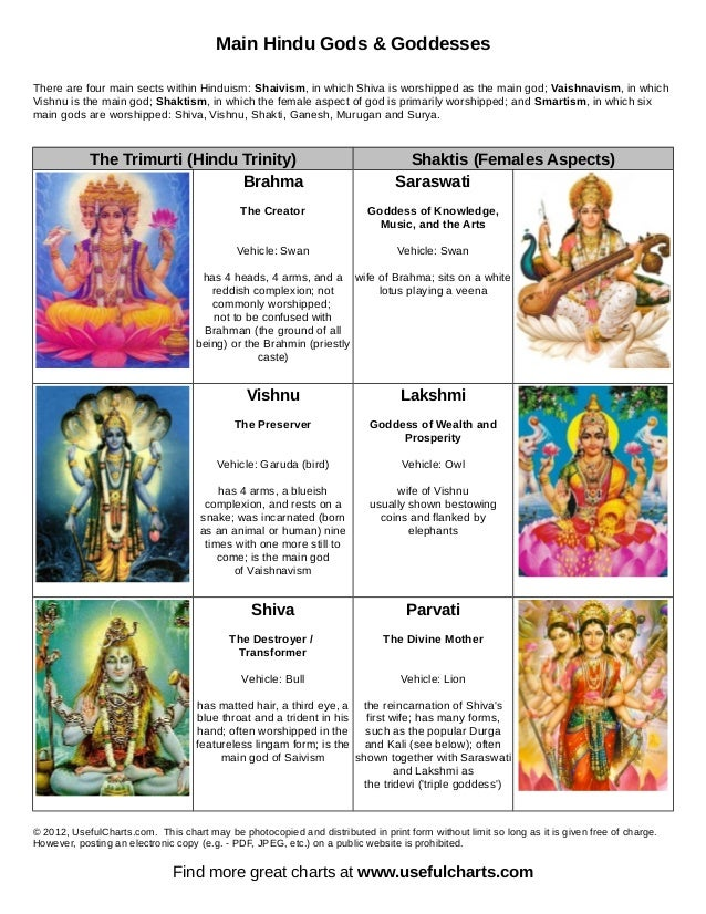 Main Hindu Gods & Goddesses There are four main sects within Hinduism: Shaivism, in which Shiva is worshipped as the main ...