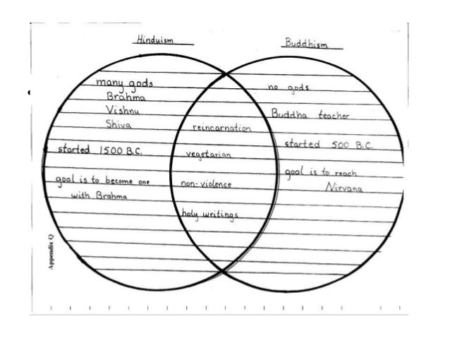 Judaism And Hinduism Venn Diagram Onweoinnovate
