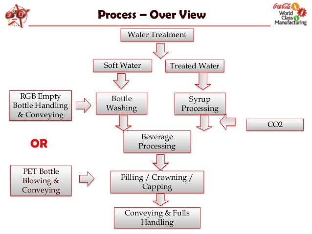 coca cola motivation process Read the motivation theory used within the coca-cola company free essay and over 88,000 other research documents the motivation theory used within the coca-cola.