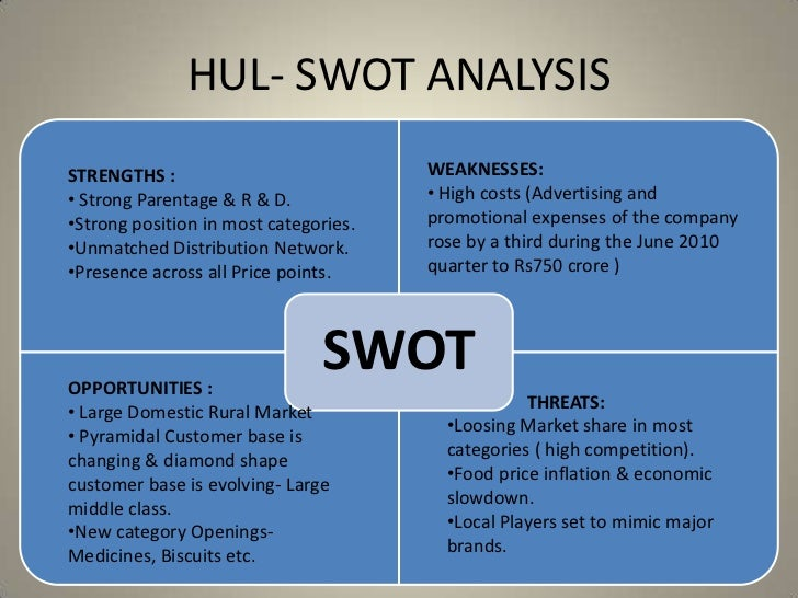 swot analysis of hindustan unilever limited