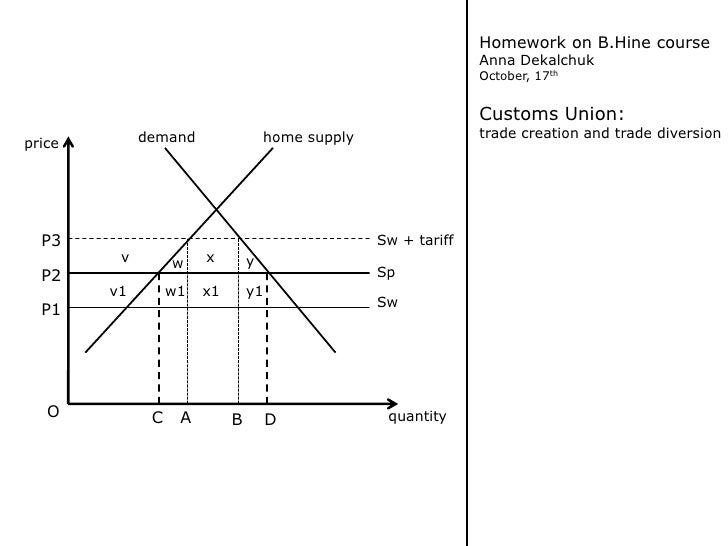 Homework on B.Hine course<br />Anna Dekalchuk<br />October, 17th<br />Customs Union:<br />trade creation and trade diversi...
