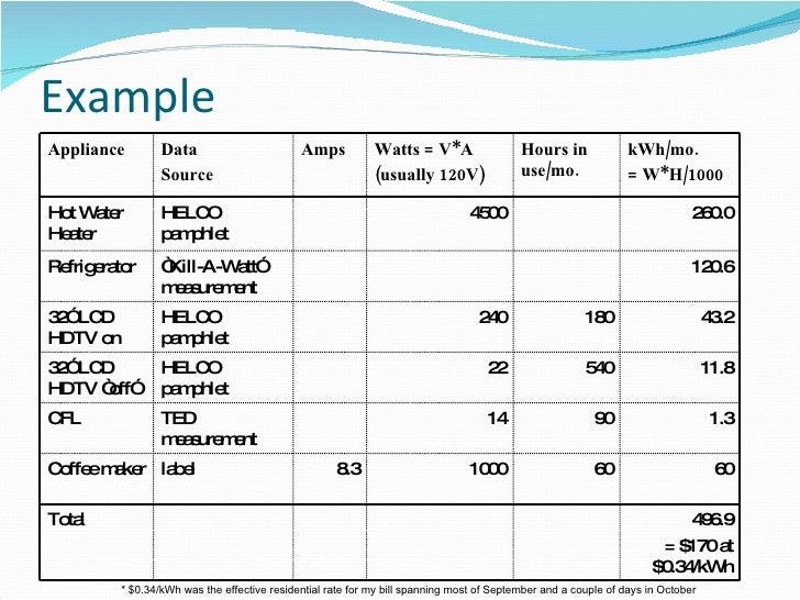 Home Performance Assessment - Energy Star