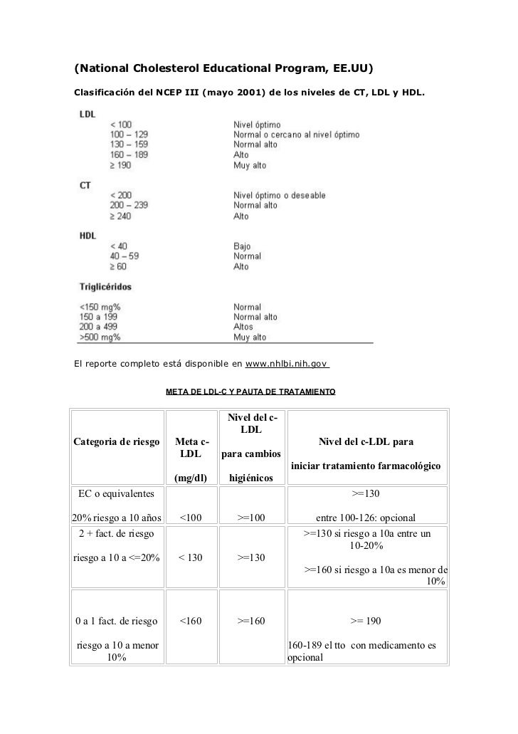 (National Cholesterol Educational Program, EE.UU)Clasificación del NCEP III (mayo 2001) de los niveles de CT, LDL y HDL.El...
