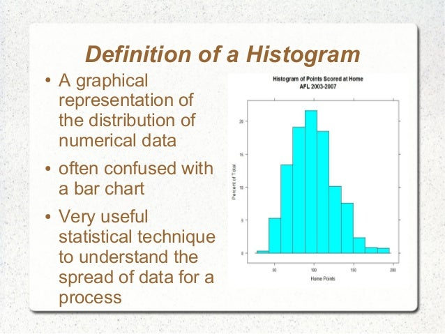 how to find the spread of a histogram