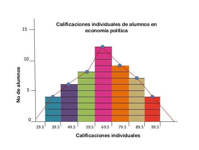 Calificaciones individuales de alumnos en economía política  15  No de alumnos  10  5  0 29.5  39.5  49.5  59.5  69.5  79....