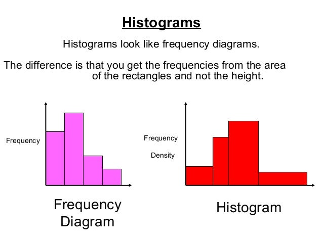 Histograms Histograms look like frequency diagrams. The difference is that you get the frequencies from the area of the re...