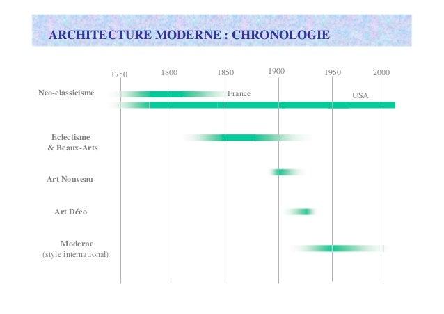 Histoire de l architecture occidental - L histoire de l architecture ...