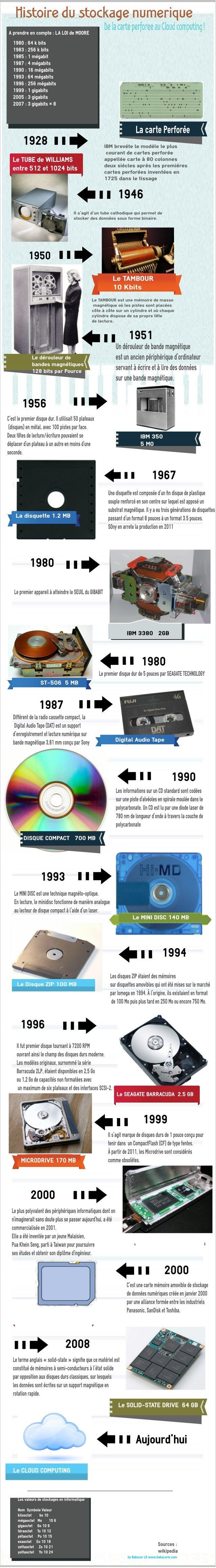Histoire du stockage numérique