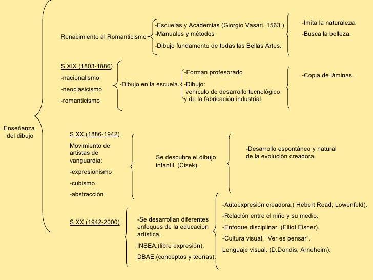 -Escuelas y Academias (Giorgio Vasari. 1563.)           -Imita la naturaleza.                                             ...
