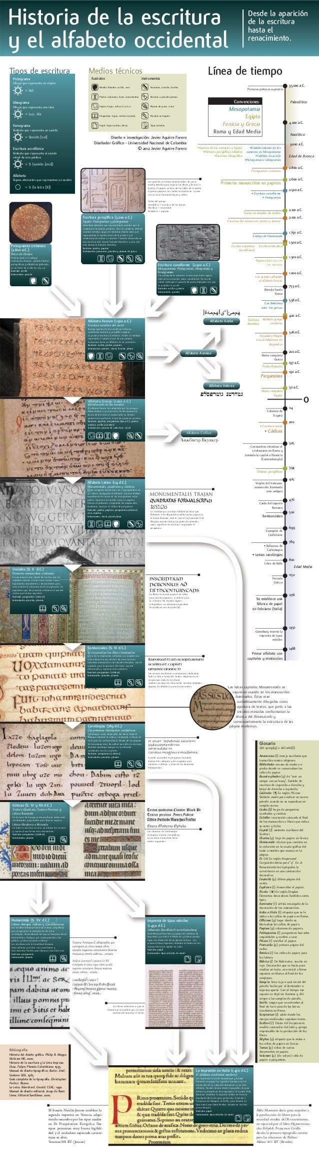 La rivalidad por construir bibliotecas hace que Ptolomeo V de Alejandría prohiba enviar papiros a la Grecia Romana, ante l...