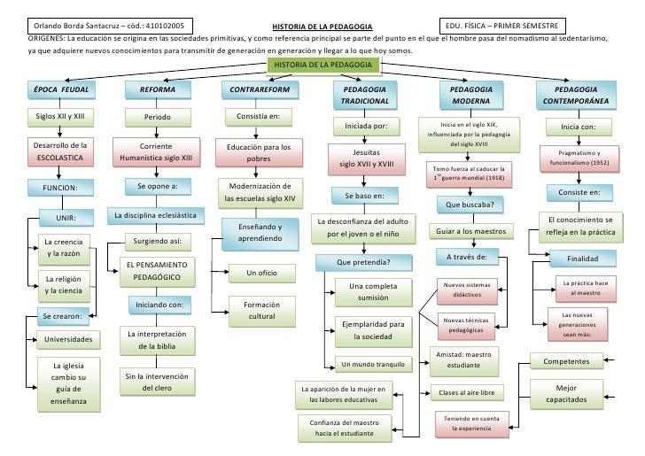 EDU. FÍSICA – PRIMER SEMESTREOrlando Borda Santacruz – cód.: 410102005HISTORIA DE LA PEDAGOGIA<br />HISTORIA DE LA PEDAGOG...
