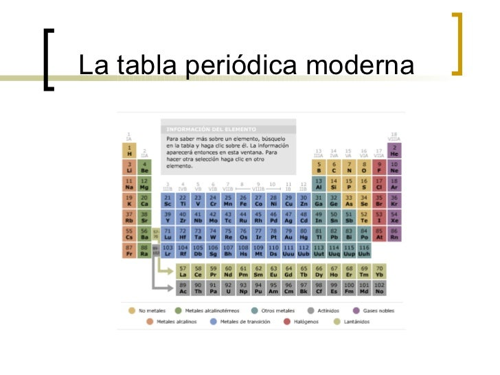tabla periodica resumen historia images periodic table and sample tabla periodica de los elementos historia resumida - Tabla Periodica Moderna Resumen