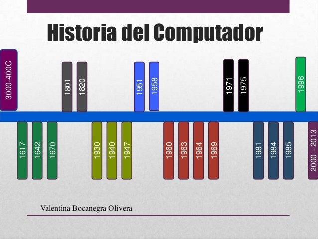 Tecnología - Historia del computador