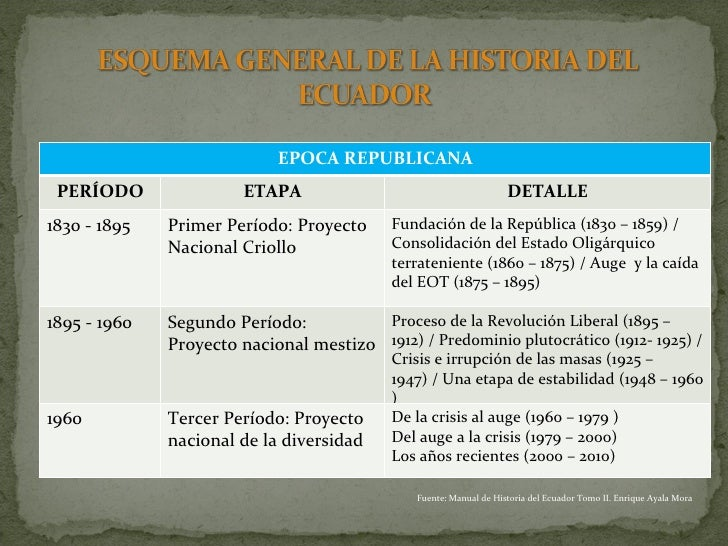 Del Ecuador Tomo ii