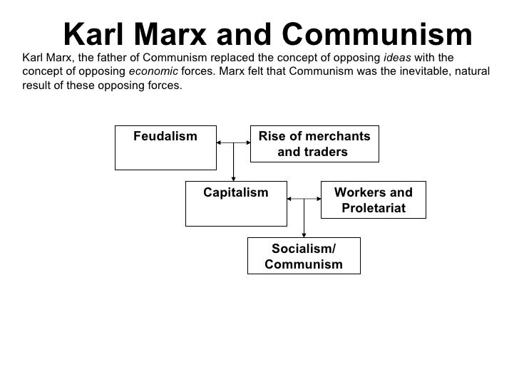 Marxist Philosophy and Dialectical Materialism