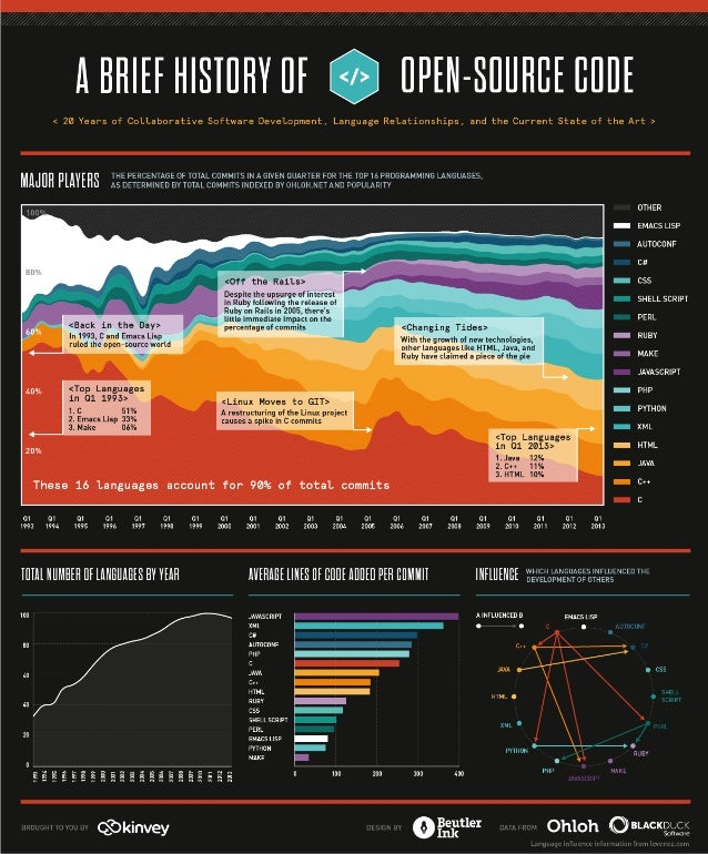 A Brief History of Open Source Code