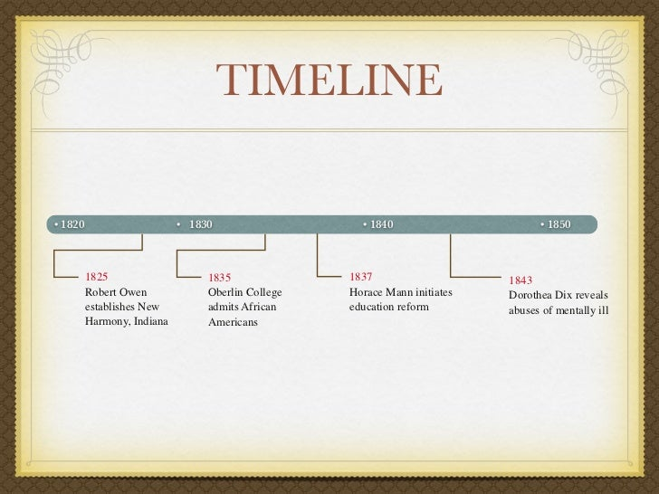 Tangerine history timeline quizlet review