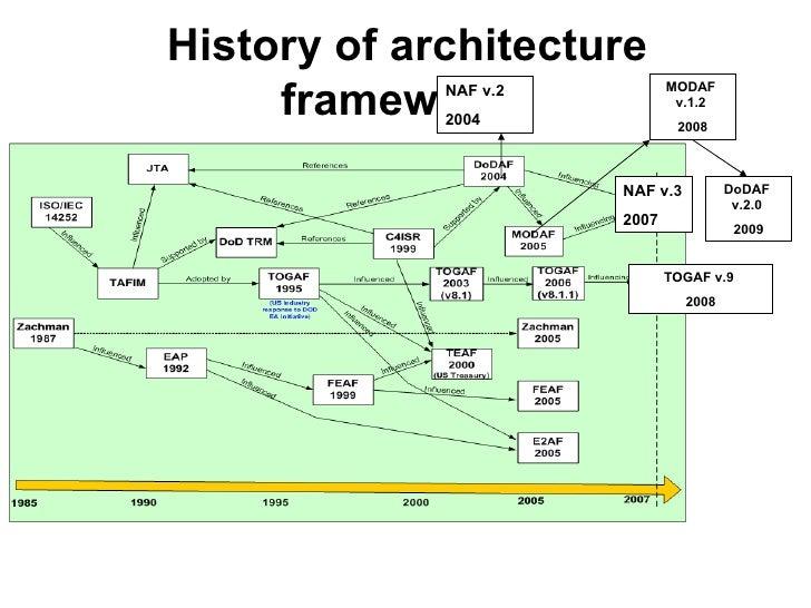 History of architecture frameworks NAF v.2  2004 NAF v.3  2007 TOGAF v.9  2008 MODAF  v.1.2  2008 DoDAF  v.2.0  2009