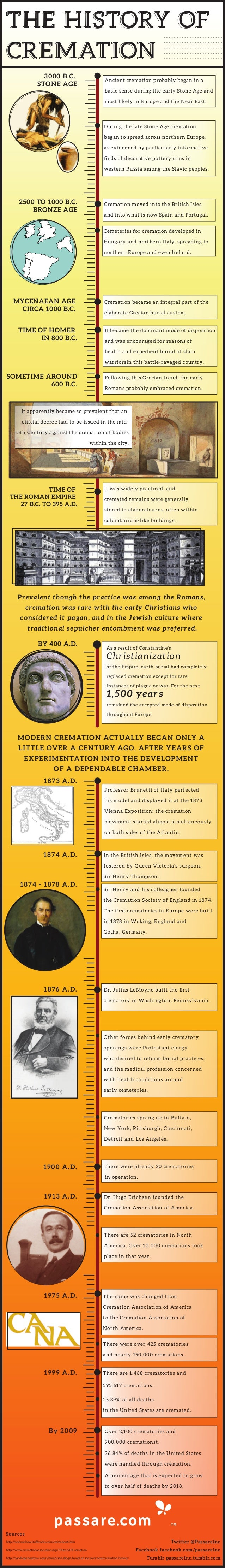 History of Cremation - Infographic